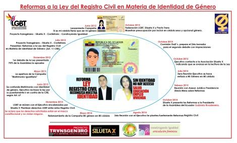 Infografía de las reformas a la Ley del registro Civil en Materia de identidad de género - mi genero en mi cedula